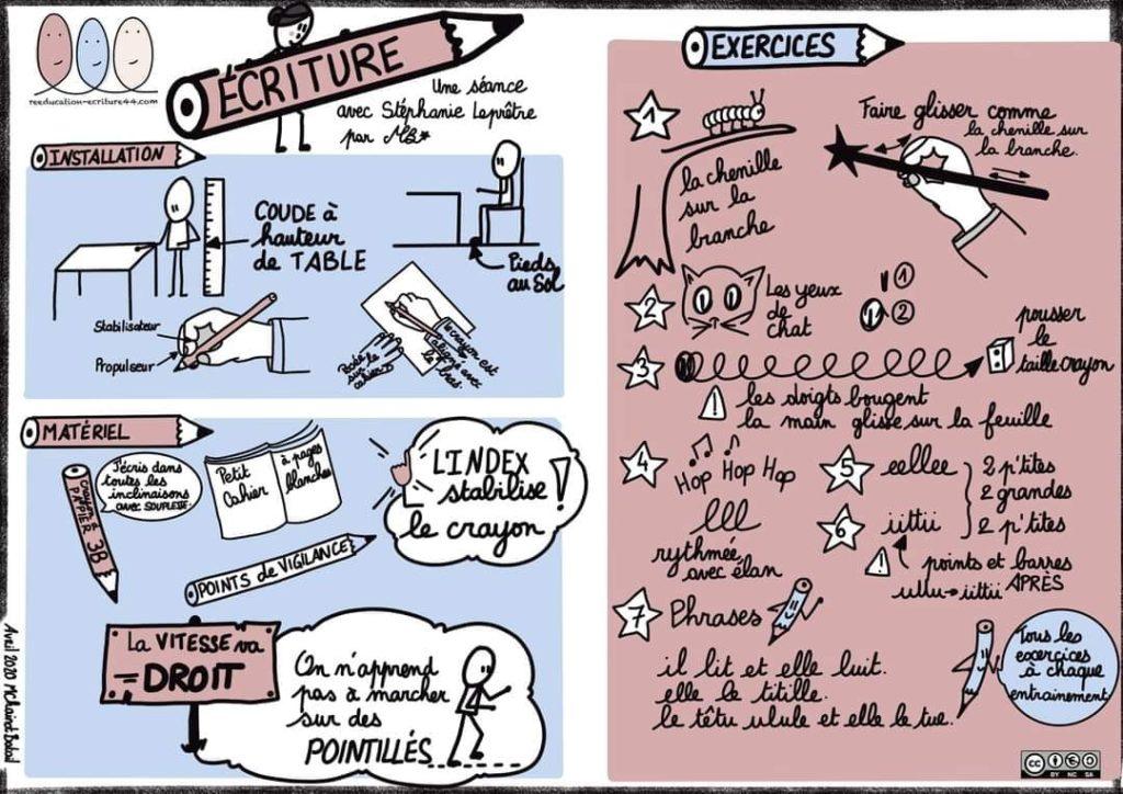Formation au geste d'écriture @ Corrèze (commune)
